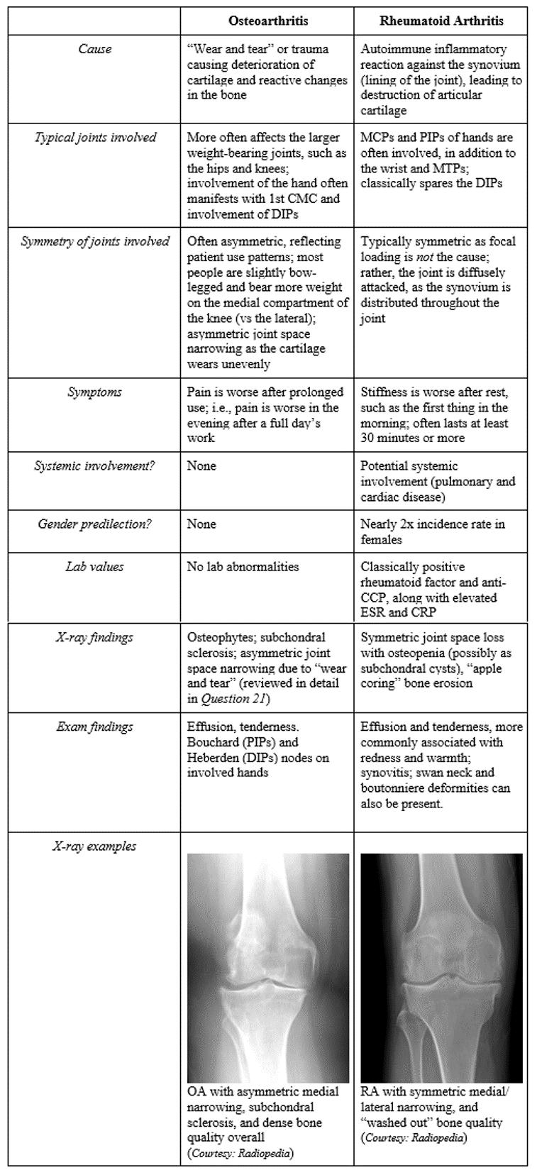 Osteoarthritis symptoms vs rheumatoid arthritis